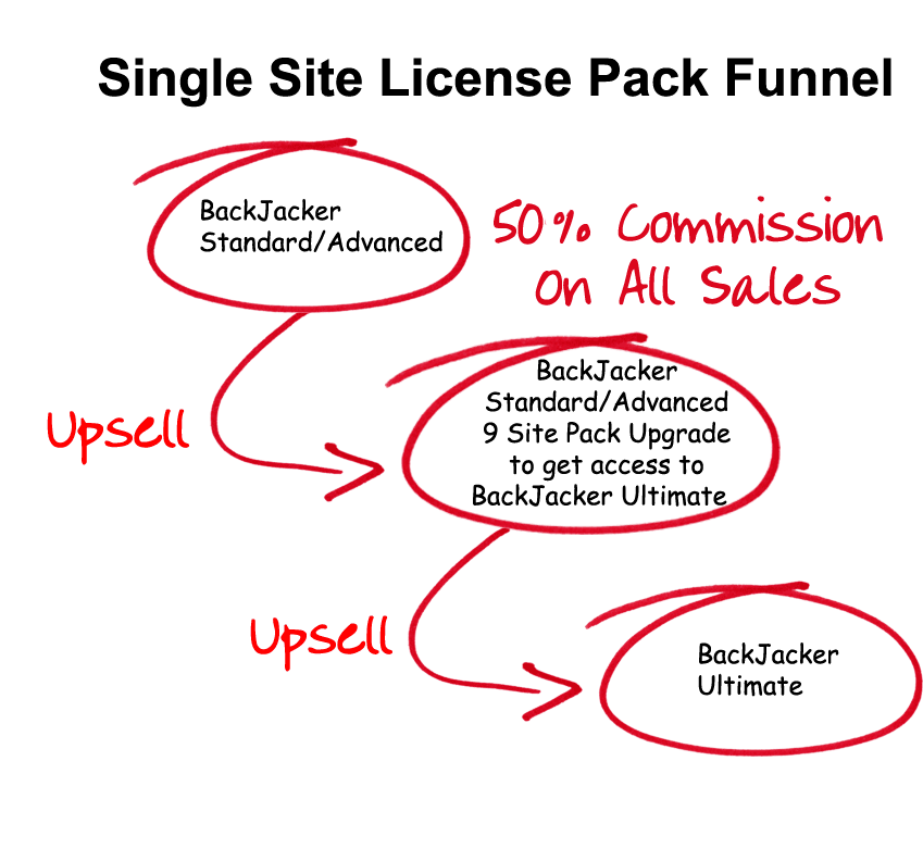 single-site-sales-funnel